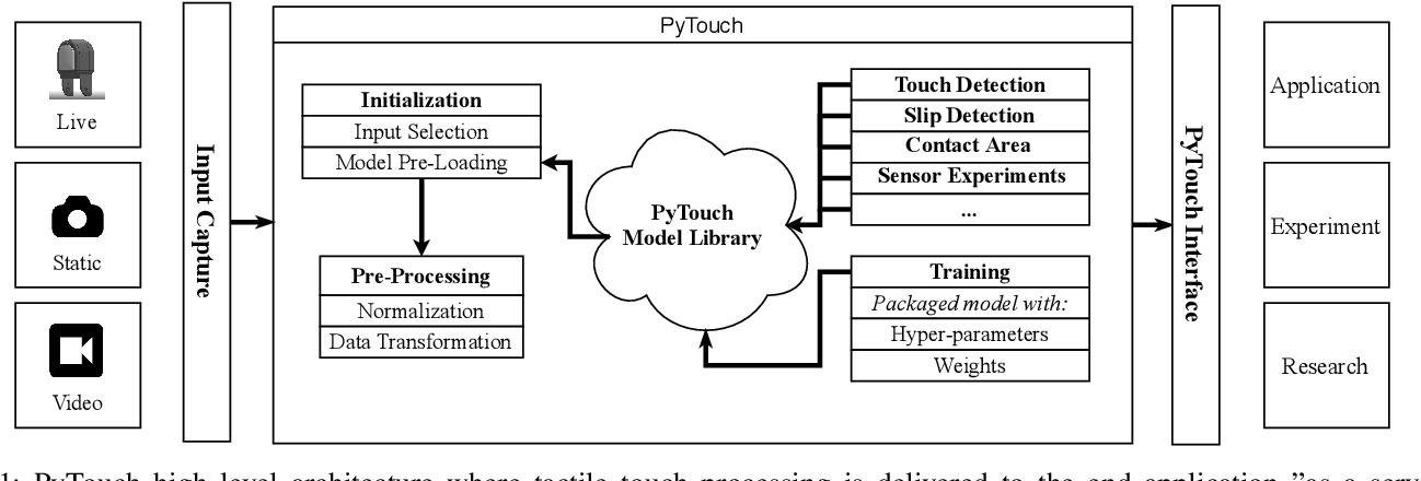 Figure 1 for PyTouch: A Machine Learning Library for Touch Processing