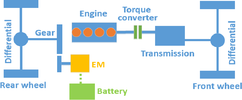 Figure 1 for Learning Time Reduction Using Warm Start Methods for a Reinforcement Learning Based Supervisory Control in Hybrid Electric Vehicle Applications