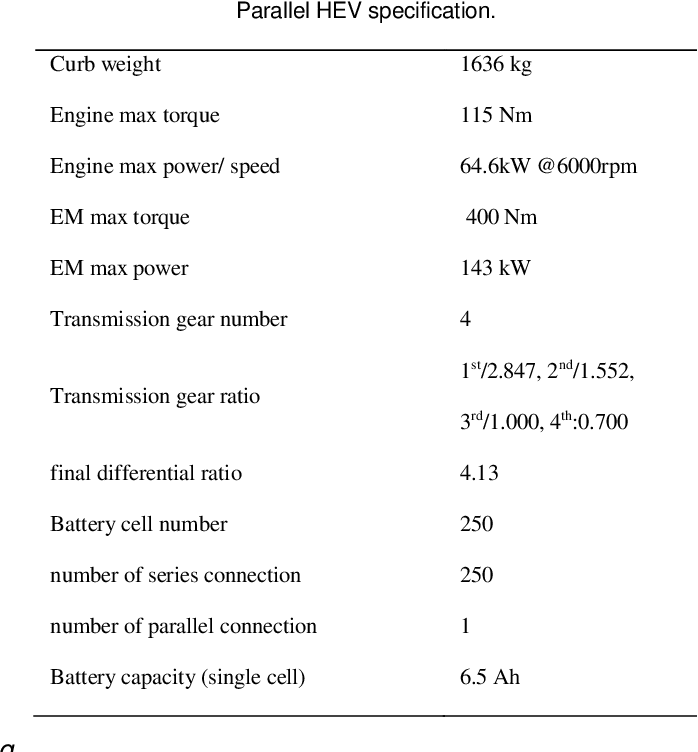 Figure 2 for Learning Time Reduction Using Warm Start Methods for a Reinforcement Learning Based Supervisory Control in Hybrid Electric Vehicle Applications