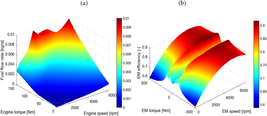 Figure 3 for Learning Time Reduction Using Warm Start Methods for a Reinforcement Learning Based Supervisory Control in Hybrid Electric Vehicle Applications