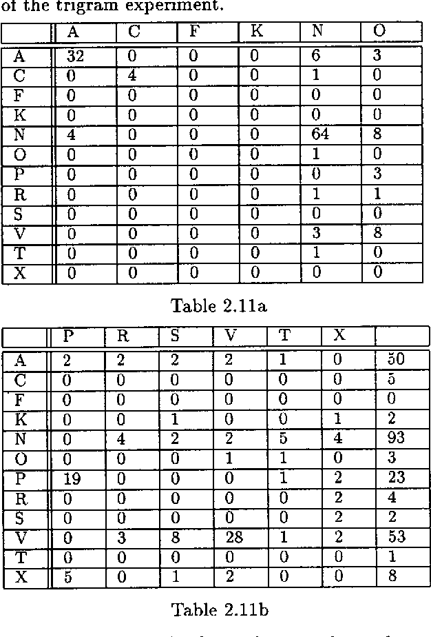 table 2.11