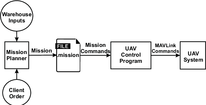 Planning and Evaluation of UAV Mission Planner for