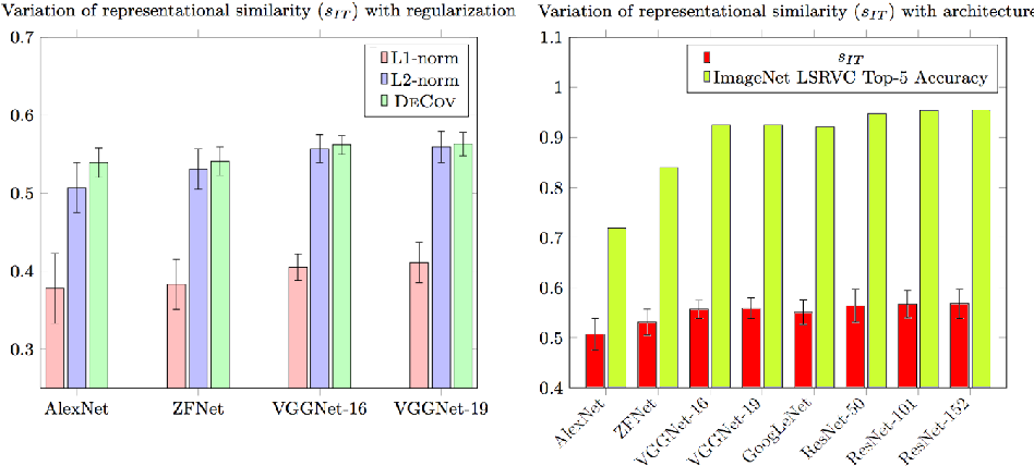 Figure 3 for Examining Representational Similarity in ConvNets and the Primate Visual Cortex