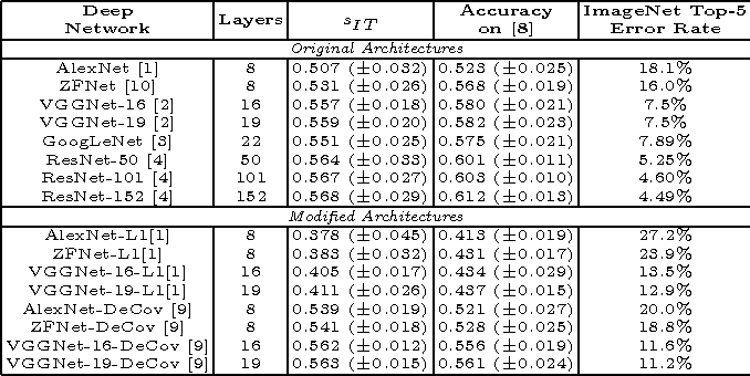 Figure 2 for Examining Representational Similarity in ConvNets and the Primate Visual Cortex