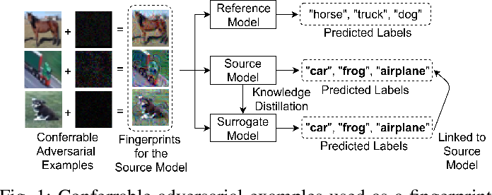 Figure 1 for Deep Neural Network Fingerprinting by Conferrable Adversarial Examples