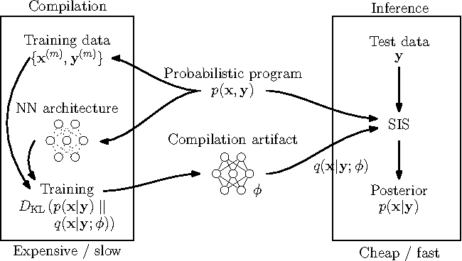 Figure 1 for Inference Compilation and Universal Probabilistic Programming
