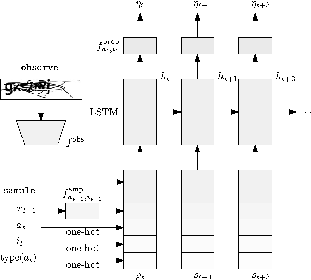 Figure 4 for Inference Compilation and Universal Probabilistic Programming