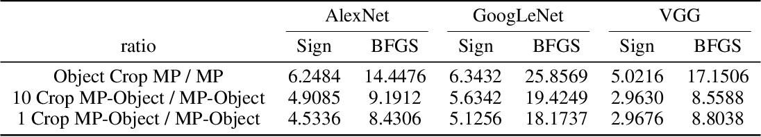 Figure 2 for Foveation-based Mechanisms Alleviate Adversarial Examples