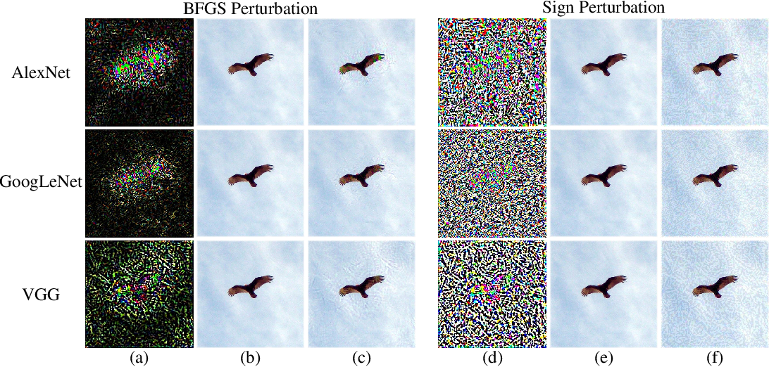 Figure 1 for Foveation-based Mechanisms Alleviate Adversarial Examples