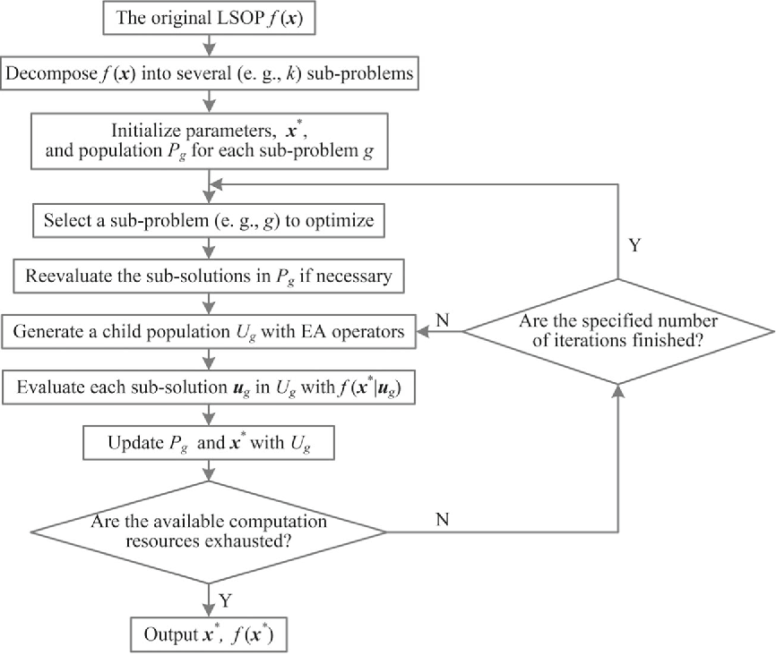 Figure 1 for Surrogate Model Assisted Cooperative Coevolution for Large Scale Optimization