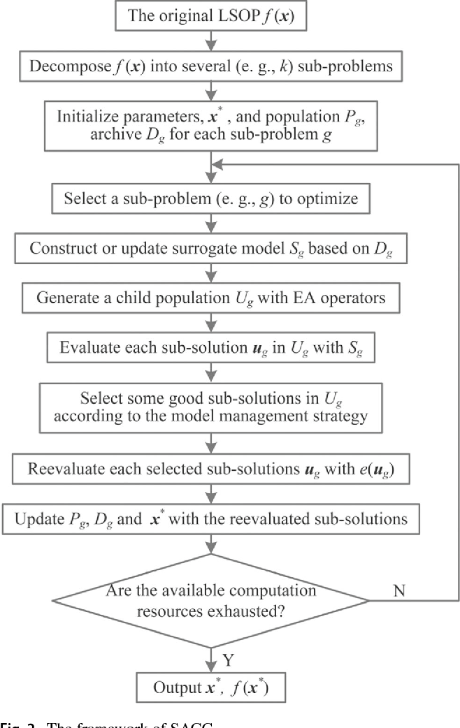 Figure 3 for Surrogate Model Assisted Cooperative Coevolution for Large Scale Optimization
