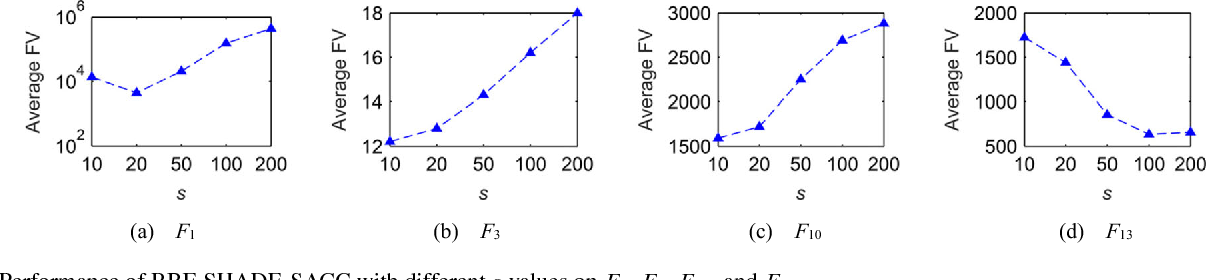Figure 4 for Surrogate Model Assisted Cooperative Coevolution for Large Scale Optimization