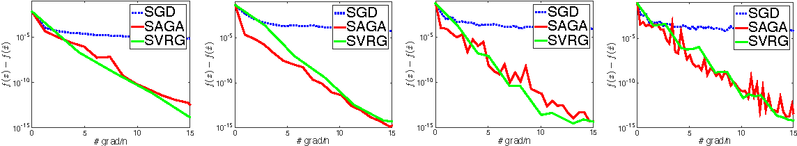 Figure 3 for Fast Stochastic Methods for Nonsmooth Nonconvex Optimization