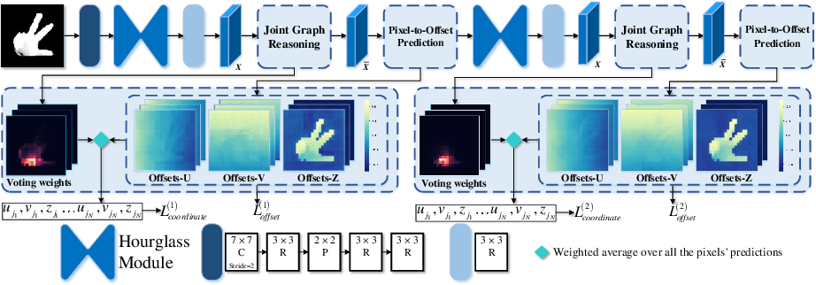 Figure 1 for JGR-P2O: Joint Graph Reasoning based Pixel-to-Offset Prediction Network for 3D Hand Pose Estimation from a Single Depth Image
