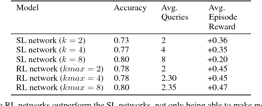 Figure 2 for Malaria Likelihood Prediction By Effectively Surveying Households Using Deep Reinforcement Learning