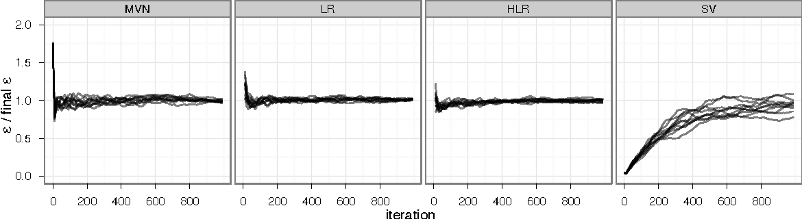 Figure 4 for The No-U-Turn Sampler: Adaptively Setting Path Lengths in Hamiltonian Monte Carlo