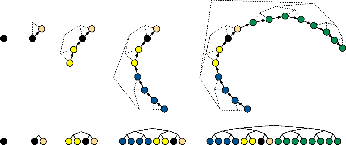 Figure 1 for The No-U-Turn Sampler: Adaptively Setting Path Lengths in Hamiltonian Monte Carlo