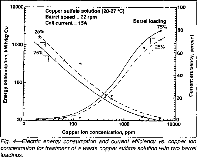 Figure 3 from Copper recovery and cyanide destruction with a plating