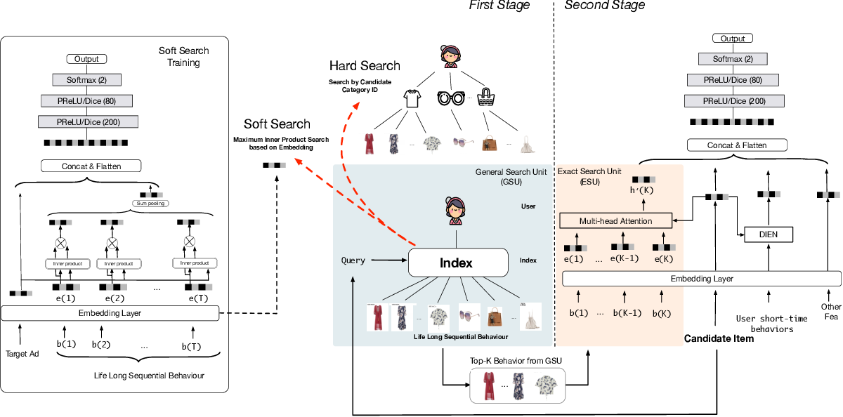 Figure 1 for Search-based User Interest Modeling with Lifelong Sequential Behavior Data for Click-Through Rate Prediction