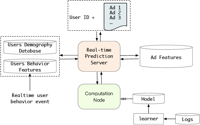 Figure 3 for Search-based User Interest Modeling with Lifelong Sequential Behavior Data for Click-Through Rate Prediction