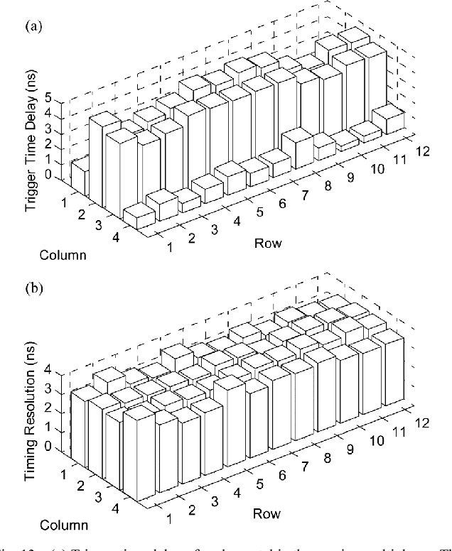 Multiplexing Approaches For A 12 X 4 Array Of Silicon