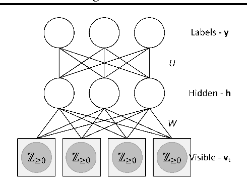Figure 1 for GPU Activity Prediction using Representation Learning