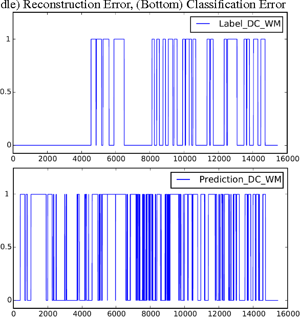 Figure 4 for GPU Activity Prediction using Representation Learning