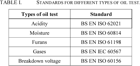 Table I from Operational condition assessment of in-service