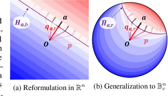 Figure 3 for Hyperbolic Neural Networks++