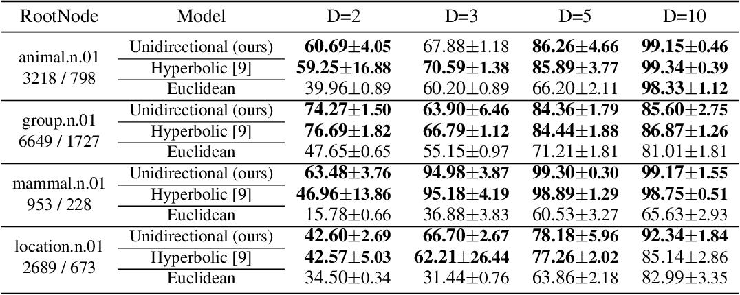 Figure 2 for Hyperbolic Neural Networks++