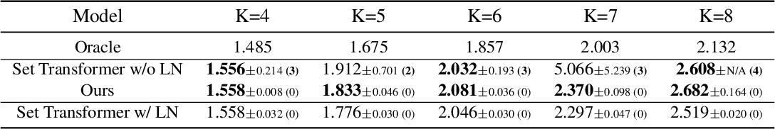 Figure 4 for Hyperbolic Neural Networks++