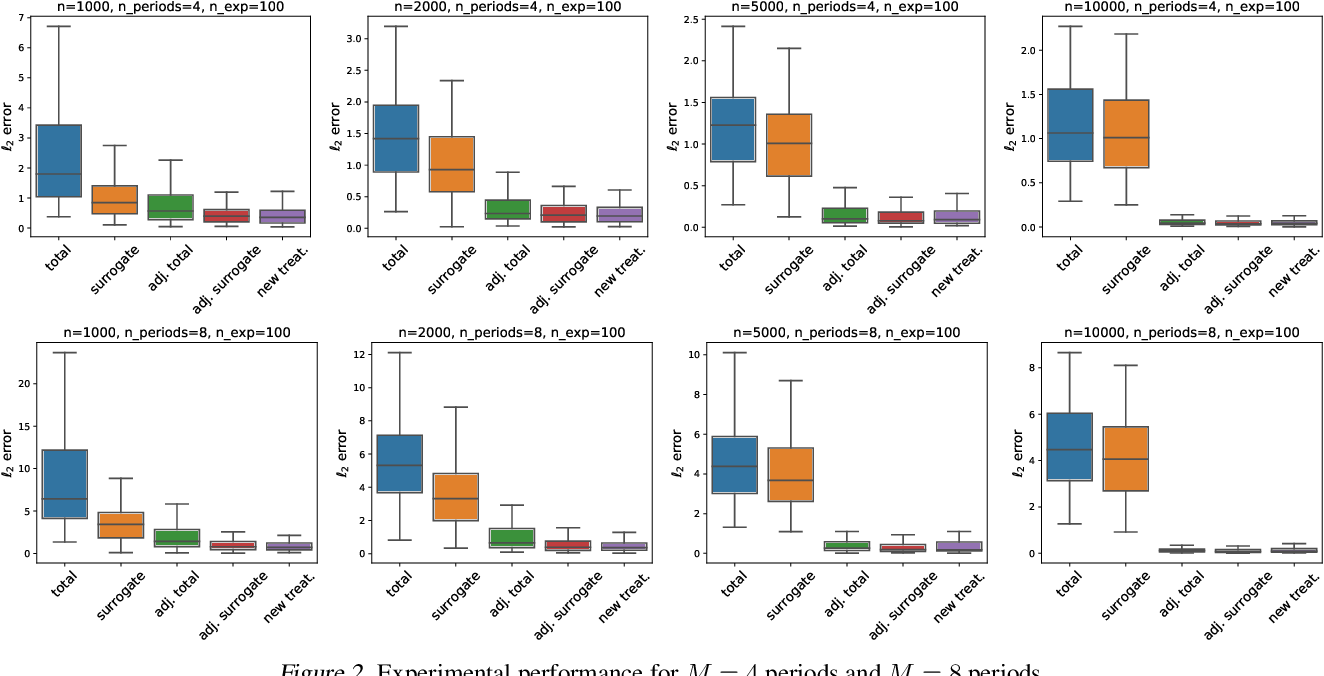 Figure 2 for Estimating the Long-Term Effects of Novel Treatments