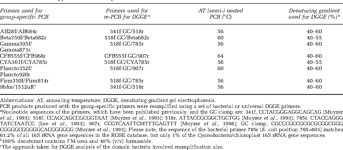 Table 2 from Improved group-specific PCR primers for
