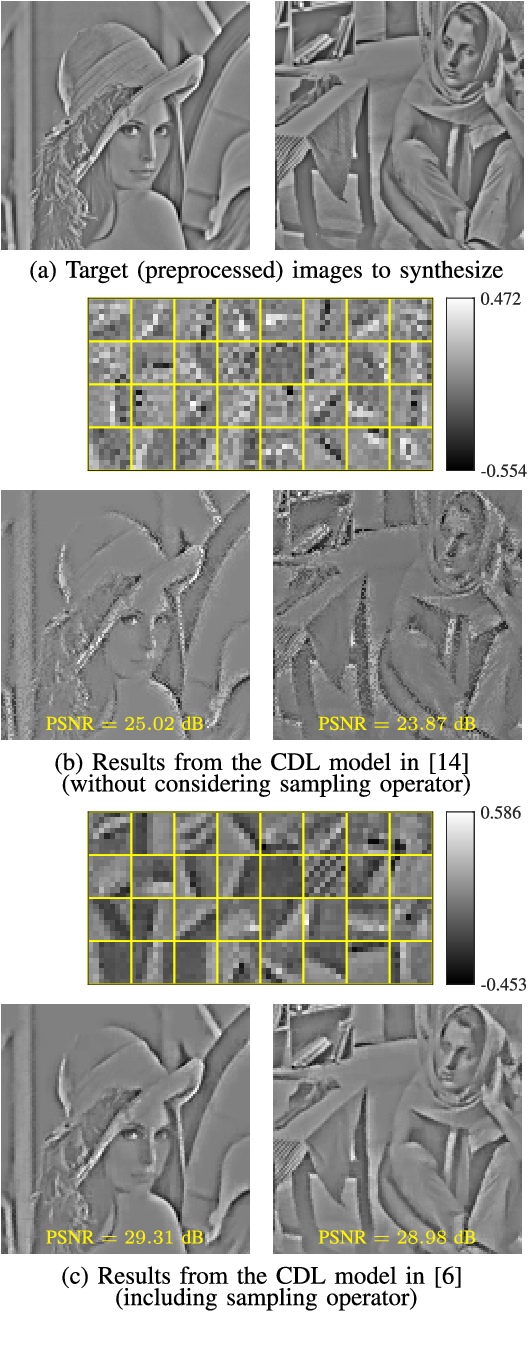 Figure 1 for Convolutional Dictionary Learning: Acceleration and Convergence