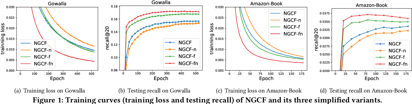 Figure 2 for LightGCN: Simplifying and Powering Graph Convolution Network for Recommendation