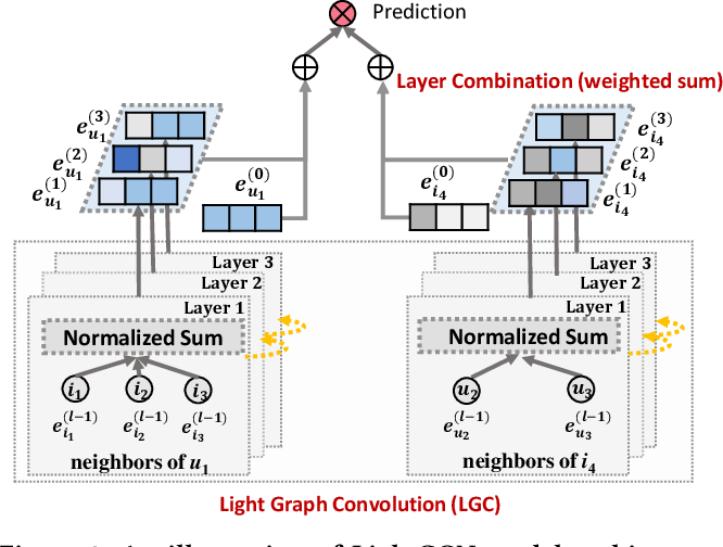 Figure 3 for LightGCN: Simplifying and Powering Graph Convolution Network for Recommendation