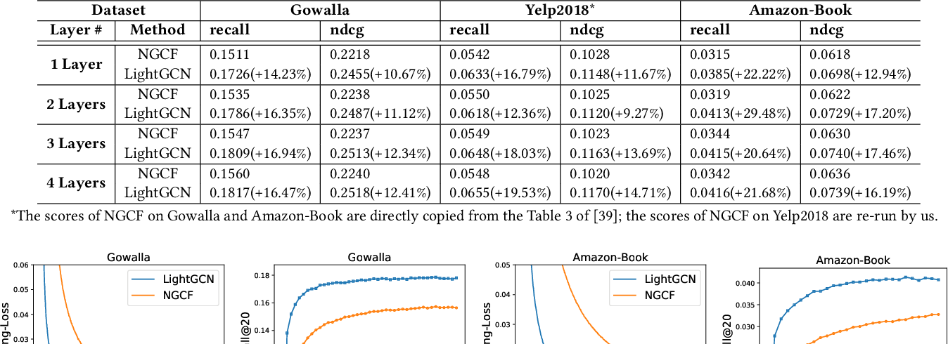 Figure 4 for LightGCN: Simplifying and Powering Graph Convolution Network for Recommendation