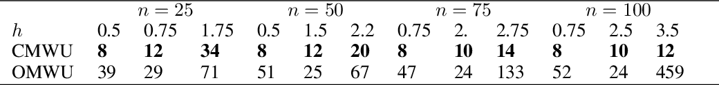 Figure 2 for Consensus Multiplicative Weights Update: Learning to Learn using Projector-based Game Signatures