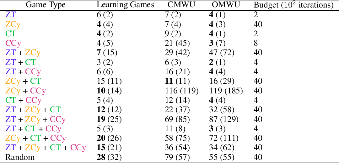 Figure 4 for Consensus Multiplicative Weights Update: Learning to Learn using Projector-based Game Signatures