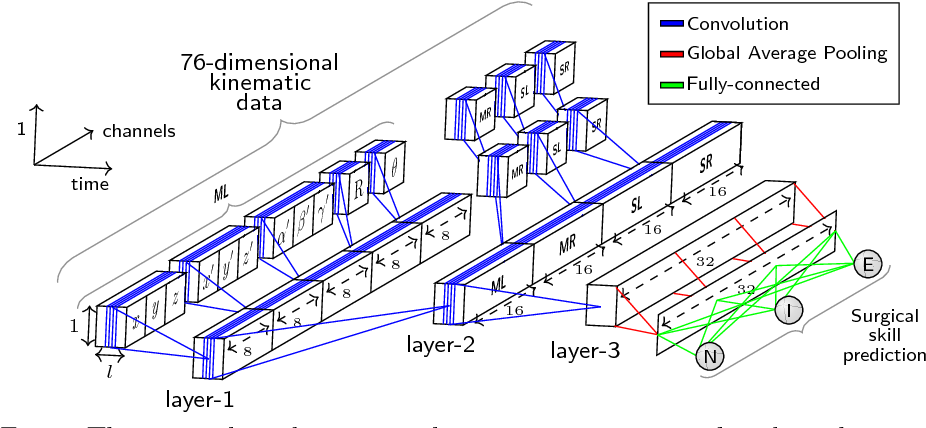 Figure 1 for Evaluating surgical skills from kinematic data using convolutional neural networks