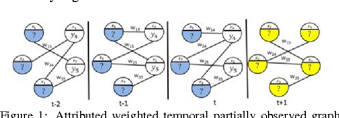 Figure 1 for Semi-supervised learning for structured regression on partially observed attributed graphs