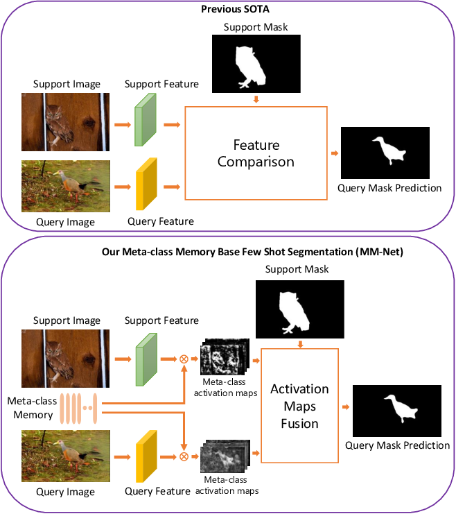 Figure 1 for Learning Meta-class Memory for Few-Shot Semantic Segmentation