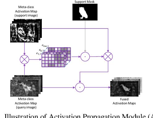 Figure 4 for Learning Meta-class Memory for Few-Shot Semantic Segmentation