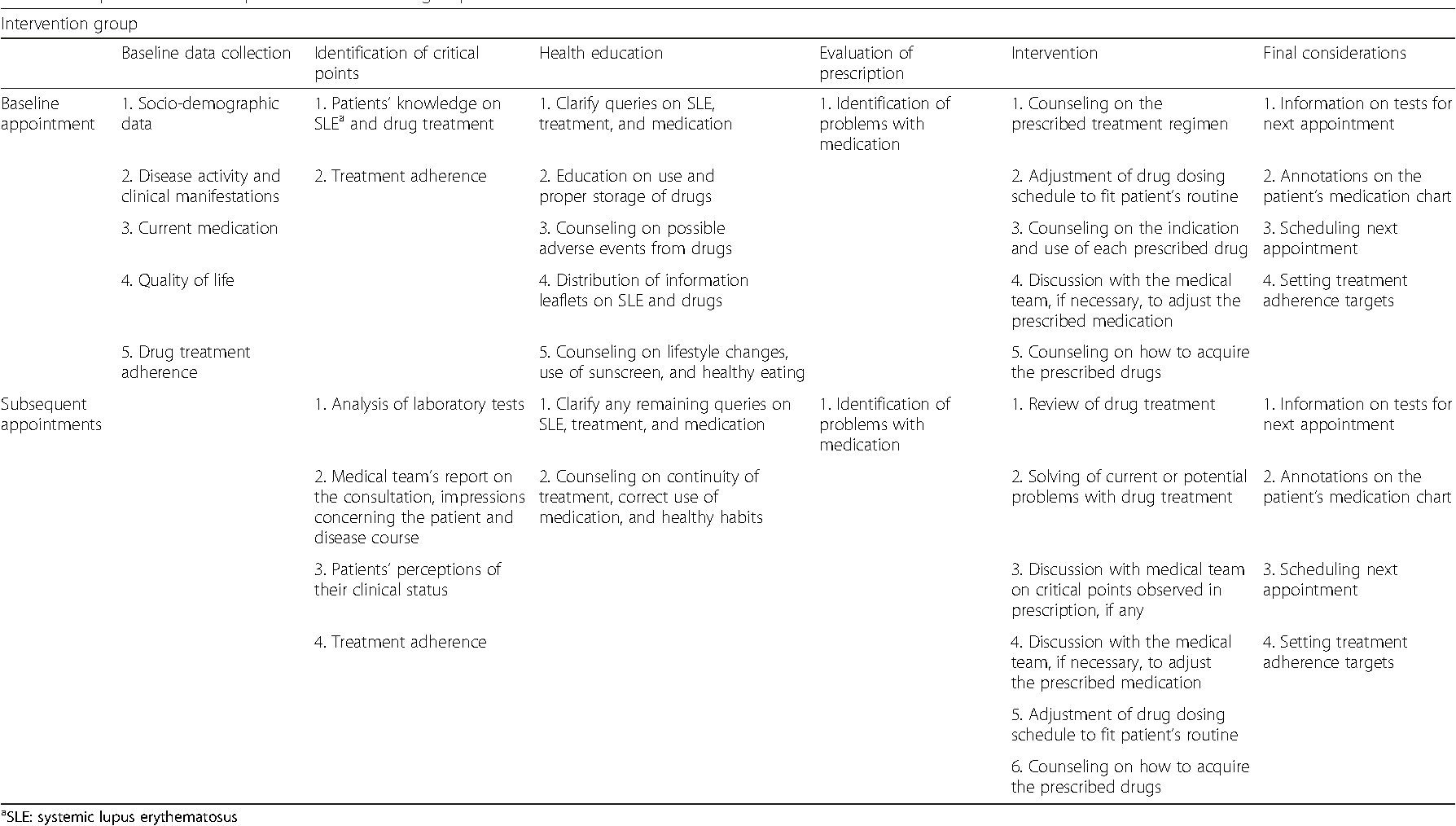 Effectiveness of pharmaceutical care for drug treatment