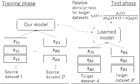 Figure 1 for Meta-Learning for Relative Density-Ratio Estimation
