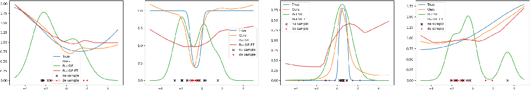 Figure 3 for Meta-Learning for Relative Density-Ratio Estimation