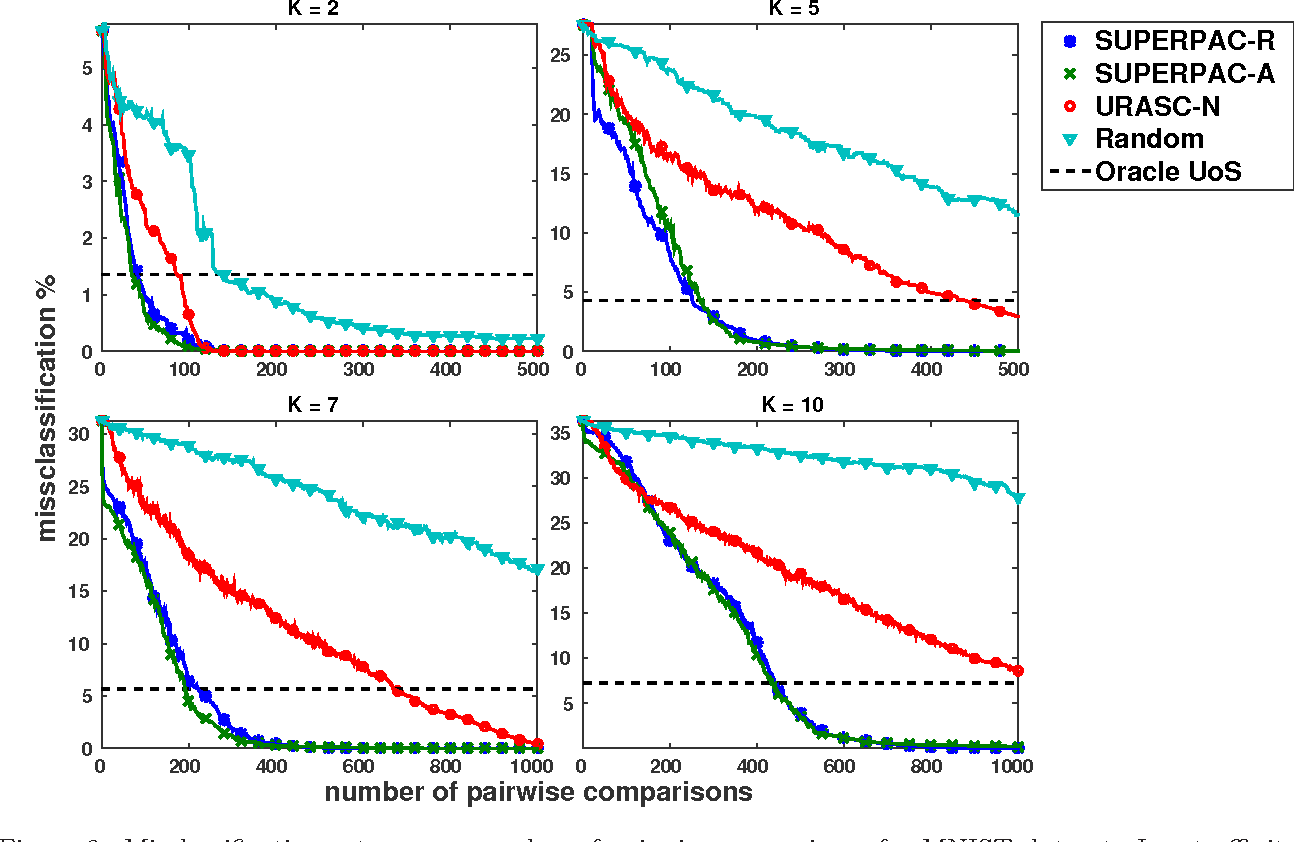 Figure 4 for Leveraging Union of Subspace Structure to Improve Constrained Clustering