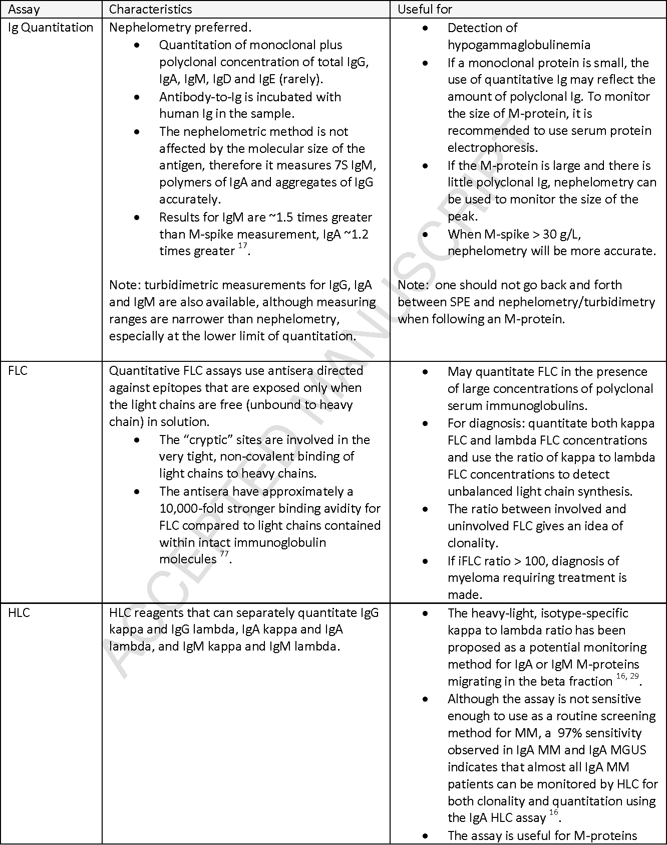 Laboratory testing for monoclonal gammopathies: Focus on monoclonal