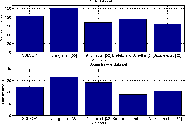 Figure 1 for Semi-supervised structured output prediction by local linear regression and sub-gradient descent