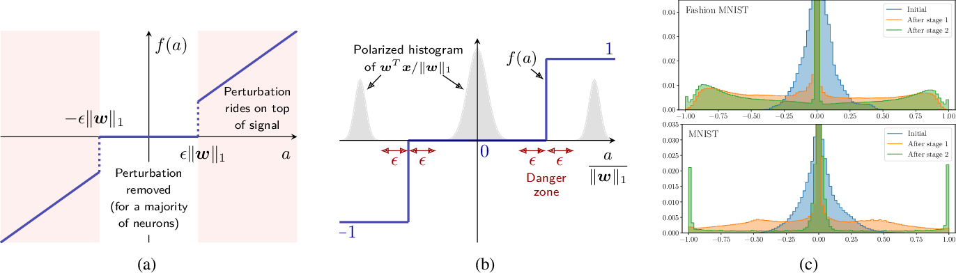 Figure 1 for Polarizing Front Ends for Robust CNNs